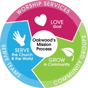 oakwood mission process